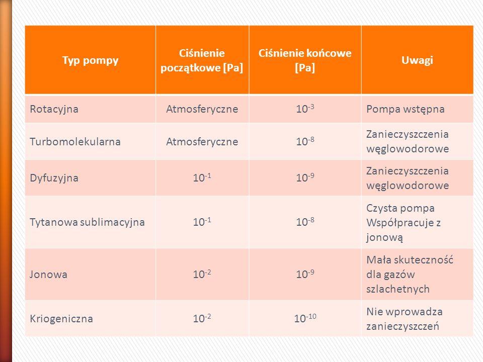 Ciśnienie początkowe [Pa] Ciśnienie końcowe [Pa]
